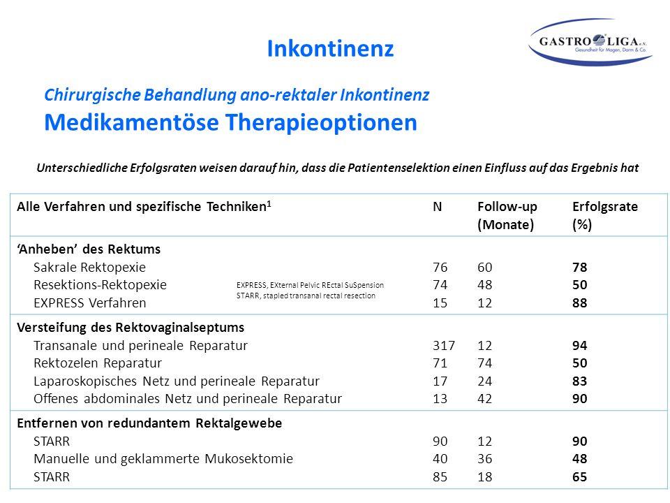 Inkontinenz Chirurgische Behandlung ano-rektaler Inkontinenz Medikamentöse Therapieoptionen.