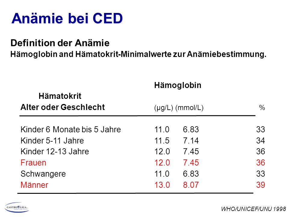 Anämie bei CED Definition der Anämie