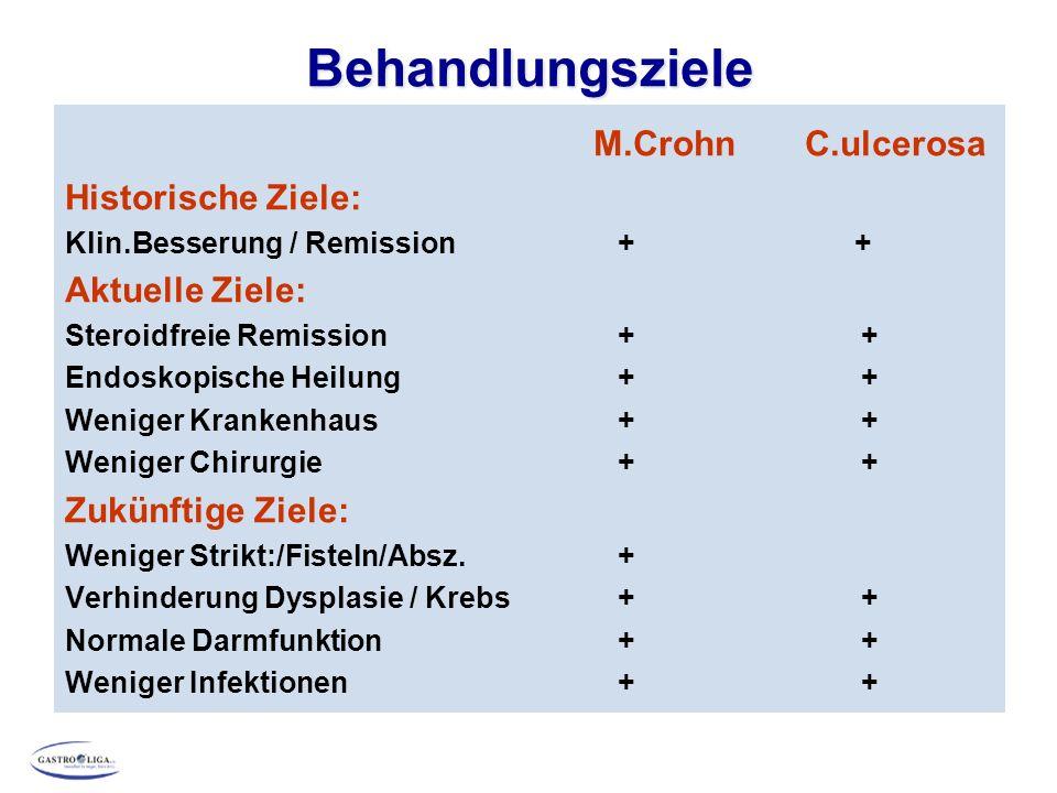 Behandlungsziele M.Crohn C.ulcerosa Historische Ziele: Aktuelle Ziele: