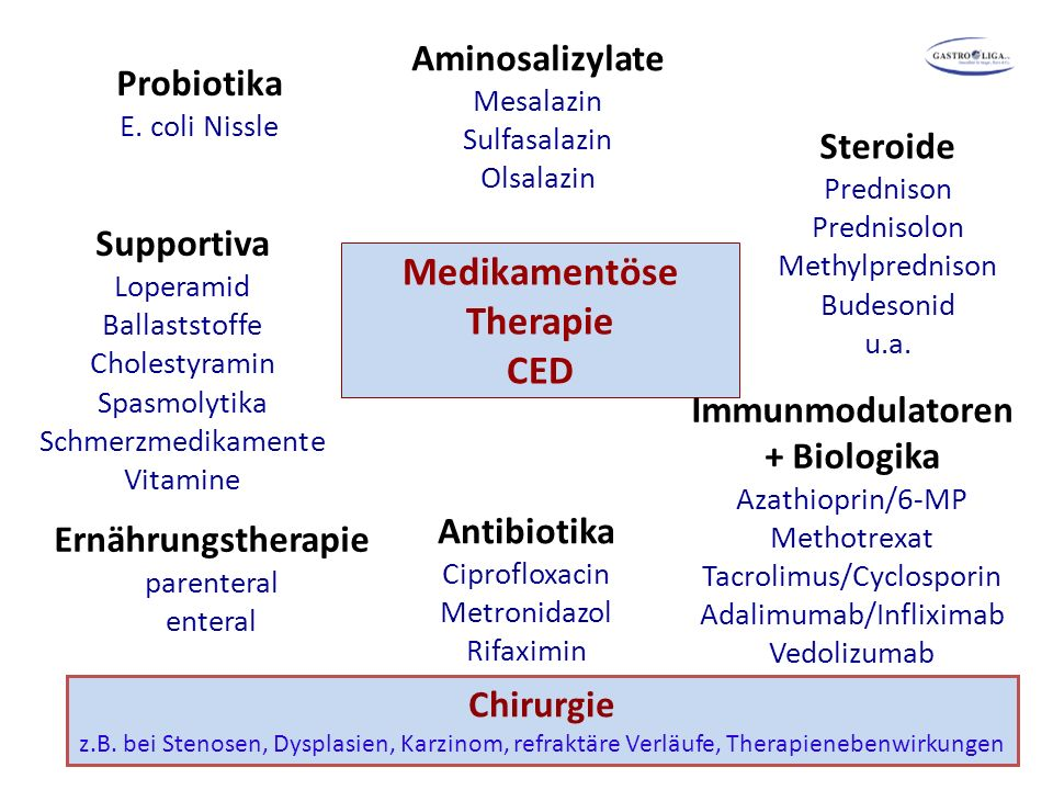 Medikamentöse Therapie CED