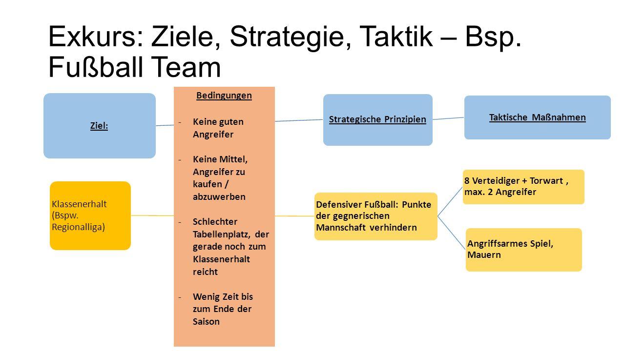 Exkurs: Ziele, Strategie, Taktik – Bsp. Fußball Team