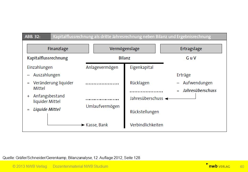 Quelle: Gräfer/Schneider/Gerenkamp, Bilanzanalyse, 12