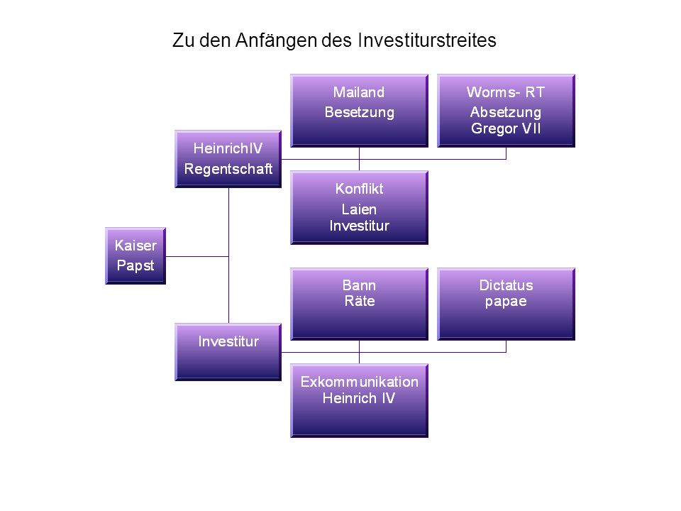 Zu den Anfängen des Investiturstreites