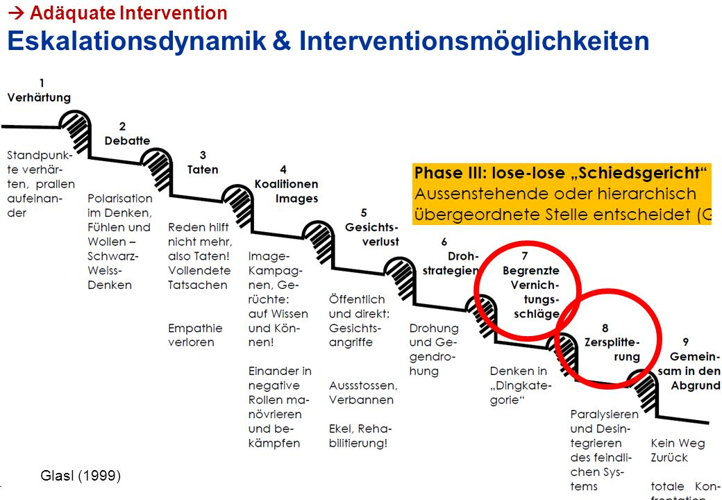  Adäquate Intervention Eskalationsdynamik & Interventionsmöglichkeiten