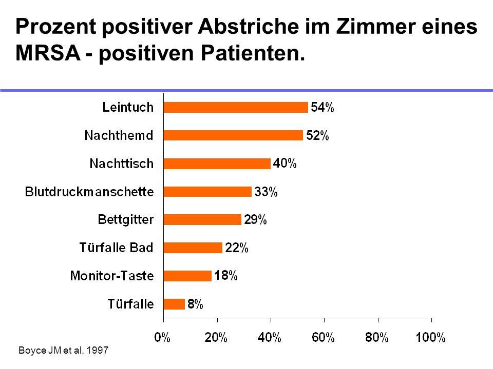Prozent positiver Abstriche im Zimmer eines MRSA - positiven Patienten.