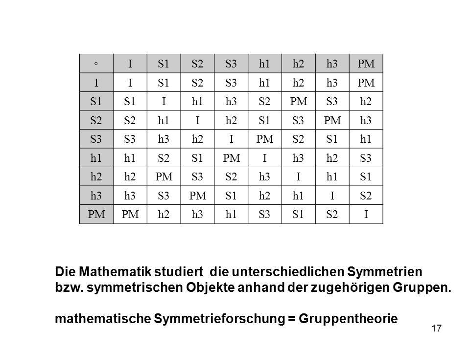Die Mathematik studiert die unterschiedlichen Symmetrien