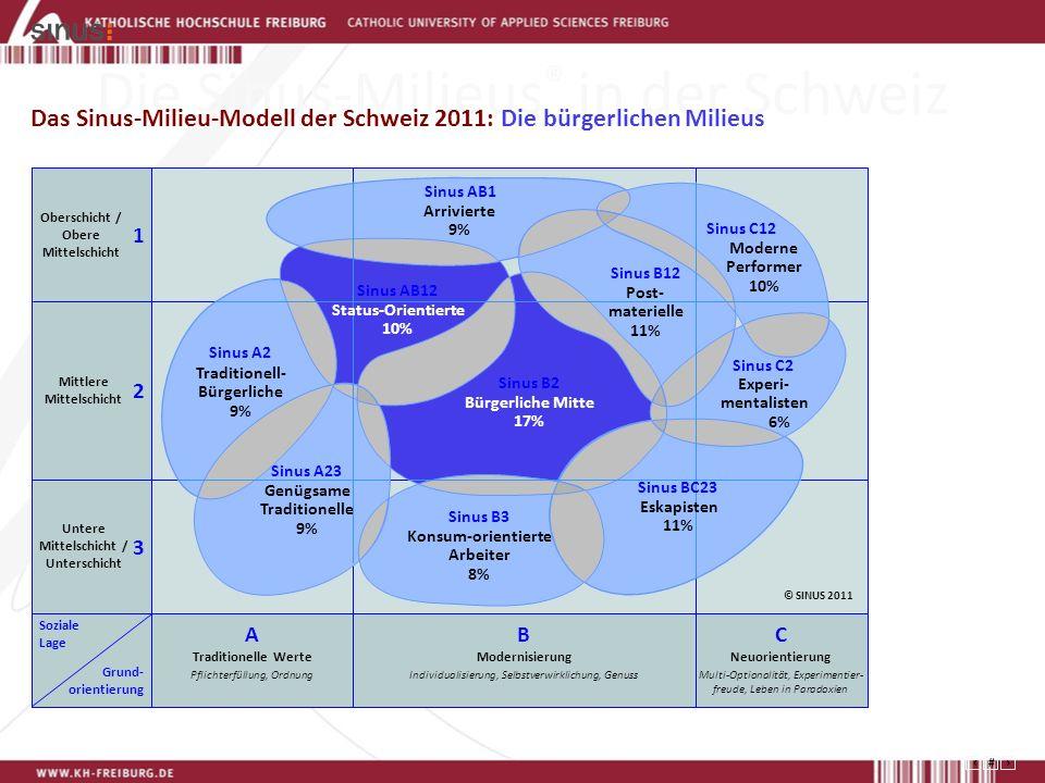 Die Sinus-Milieus® in der Schweiz