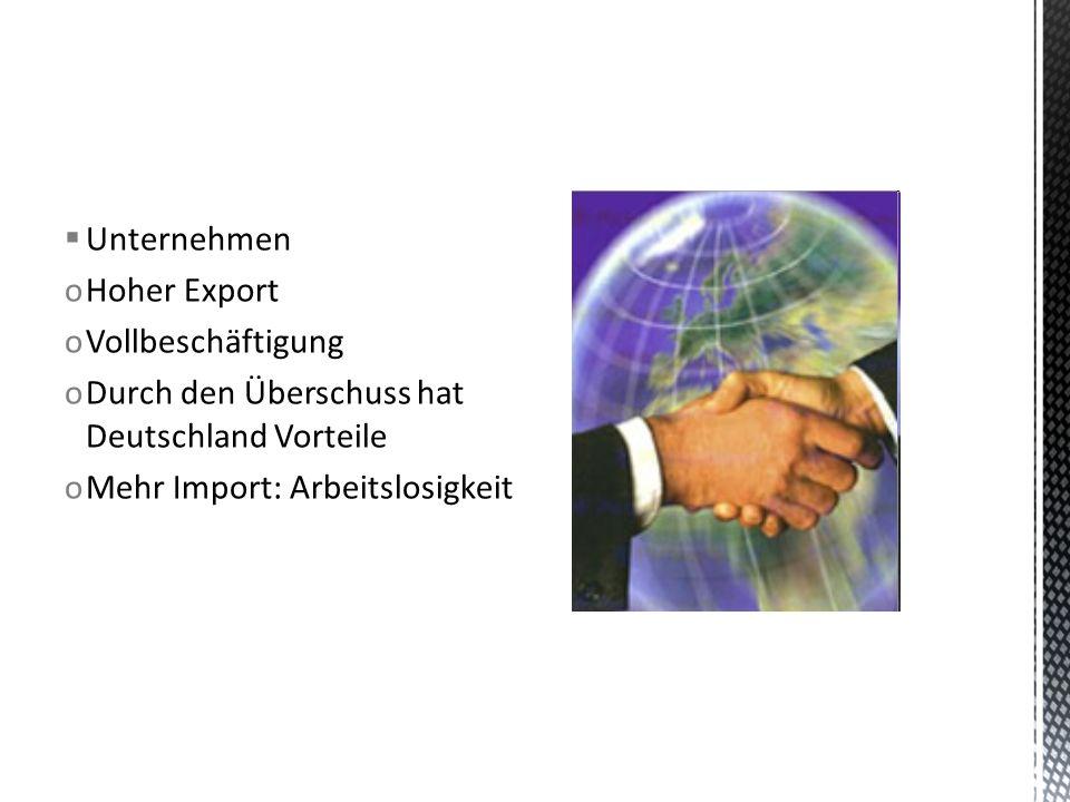 Unternehmen Hoher Export. Vollbeschäftigung. Durch den Überschuss hat Deutschland Vorteile.