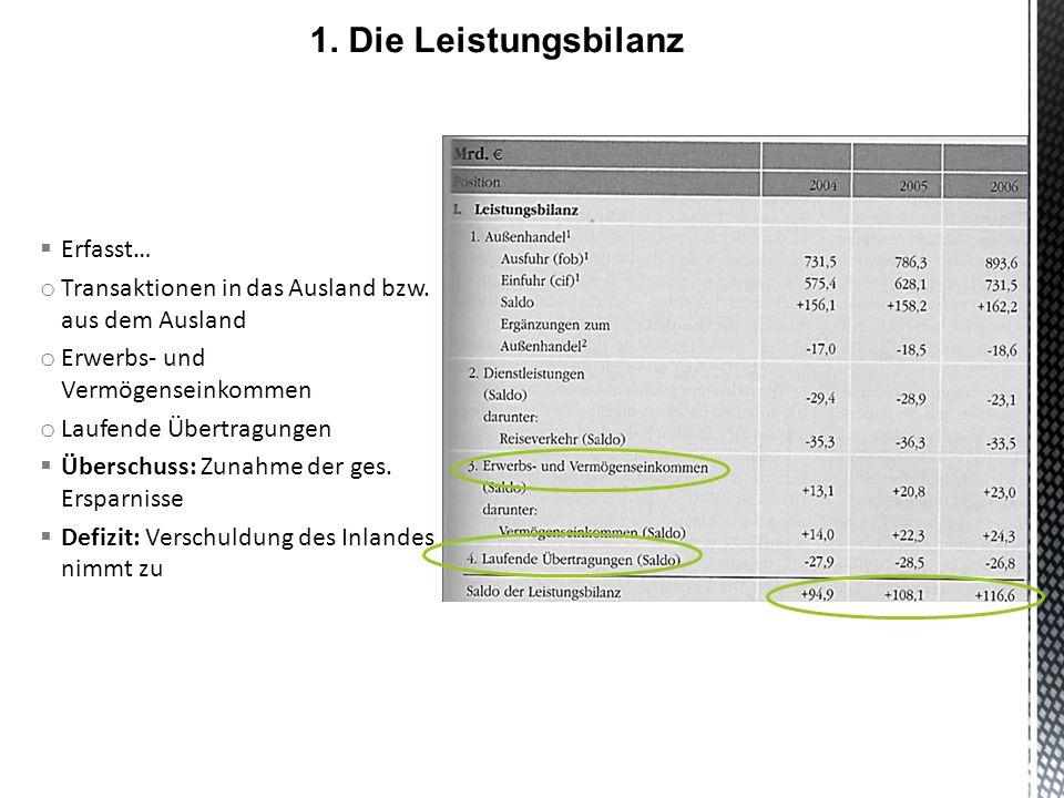 1. Die Leistungsbilanz Erfasst…