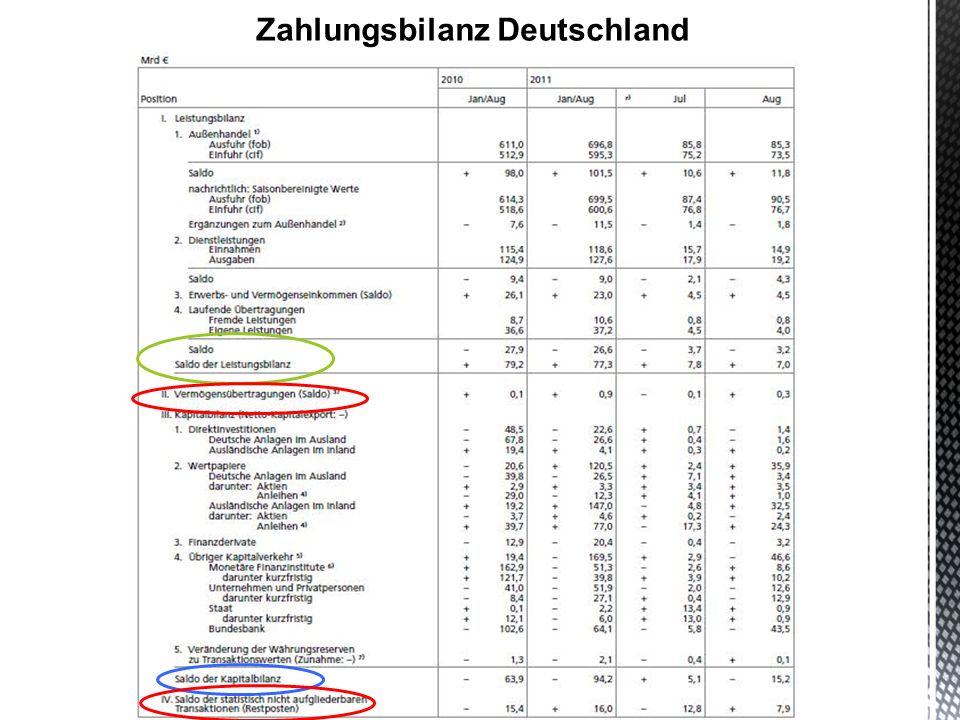 Zahlungsbilanz Deutschland