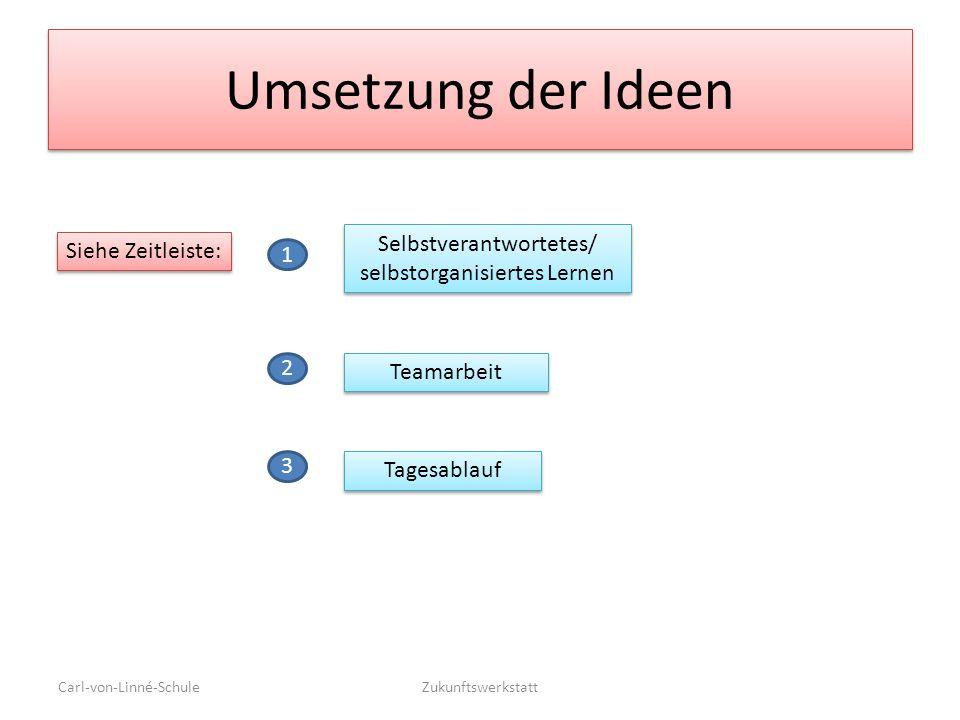 Selbstverantwortetes/ selbstorganisiertes Lernen