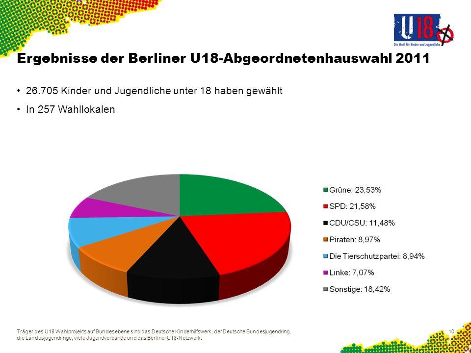 Ergebnisse der Berliner U18-Abgeordnetenhauswahl 2011