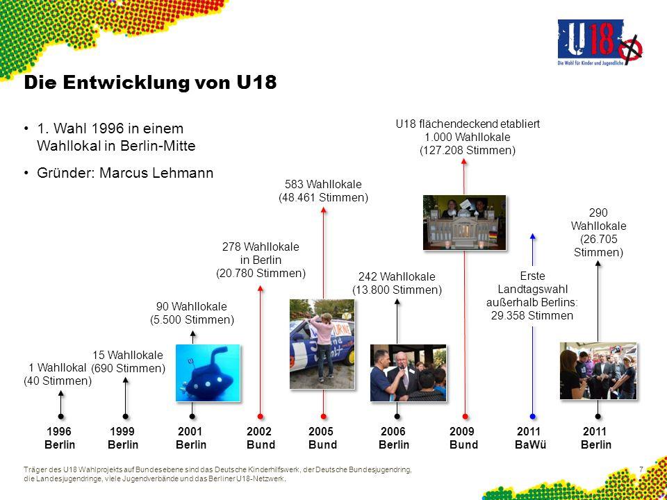 Die Entwicklung von U18U18 flächendeckend etabliert. 1.000 Wahllokale (127.208 Stimmen) 1. Wahl 1996 in einem Wahllokal in Berlin-Mitte.