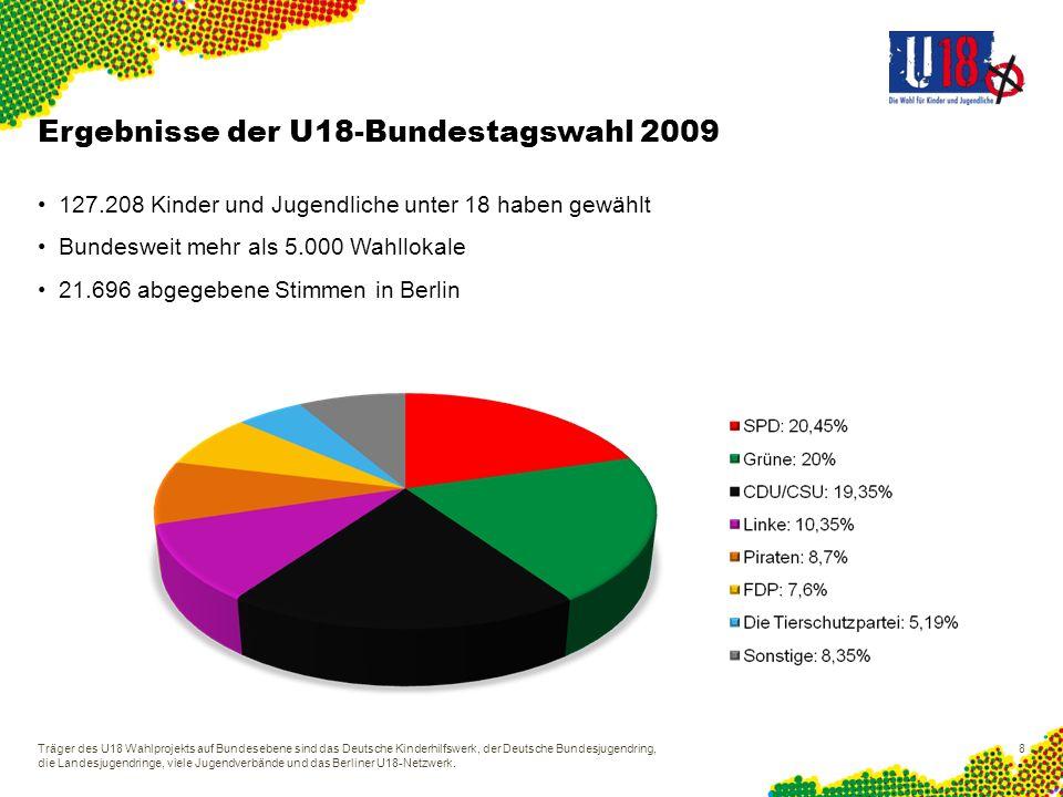 Ergebnisse der U18-Bundestagswahl 2009