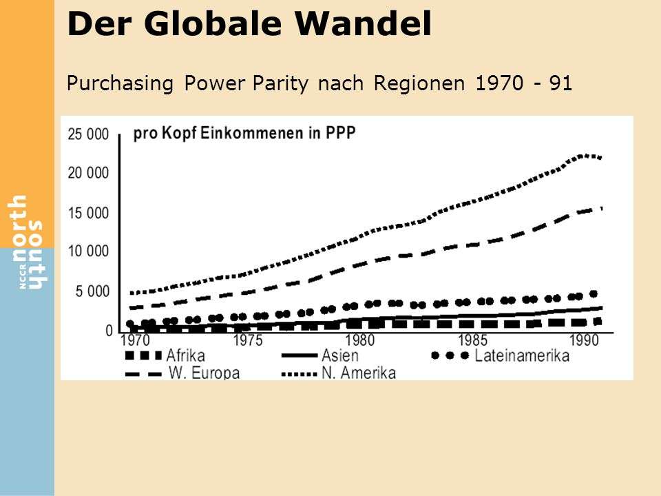 Der Globale Wandel Purchasing Power Parity nach Regionen 1970 - 91