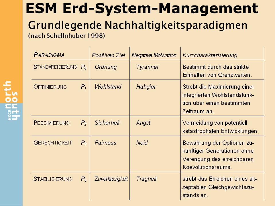 ESM Erd-System-Management
