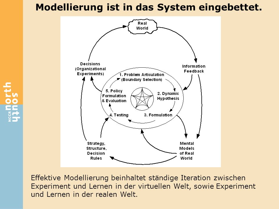 Modellierung ist in das System eingebettet.
