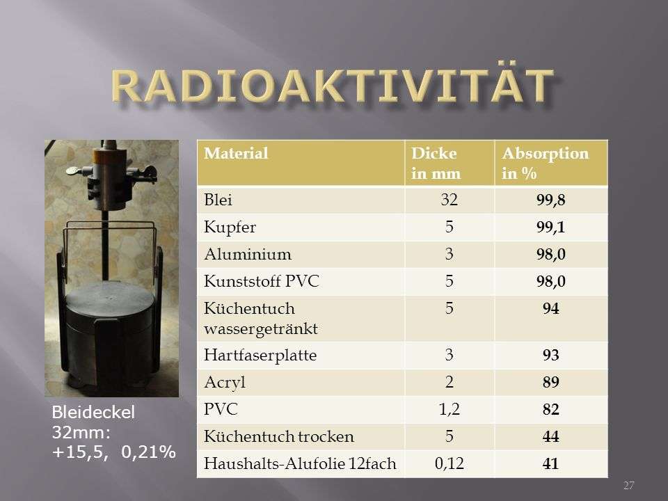 Radioaktivität Material Dicke in mm Absorption in % Blei 32 99,8