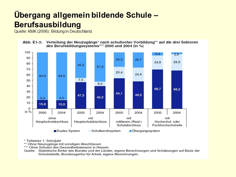 Übergang allgemein bildende Schule – Berufsausbildung Quelle: KMK (2006): Bildung in Deutschland.