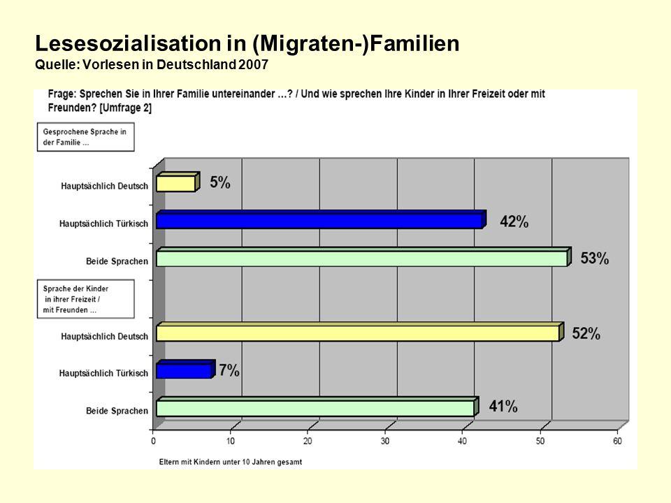 Lesesozialisation in (Migraten-)Familien Quelle: Vorlesen in Deutschland 2007
