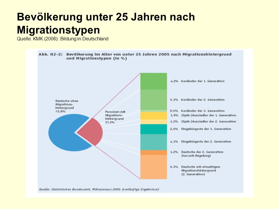 Bevölkerung unter 25 Jahren nach Migrationstypen Quelle: KMK (2006): Bildung in Deutschland