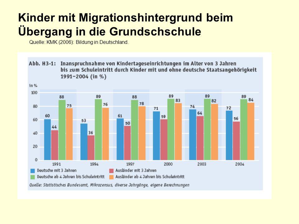 Kinder mit Migrationshintergrund beim Übergang in die Grundschschule Quelle: KMK (2006): Bildung in Deutschland.