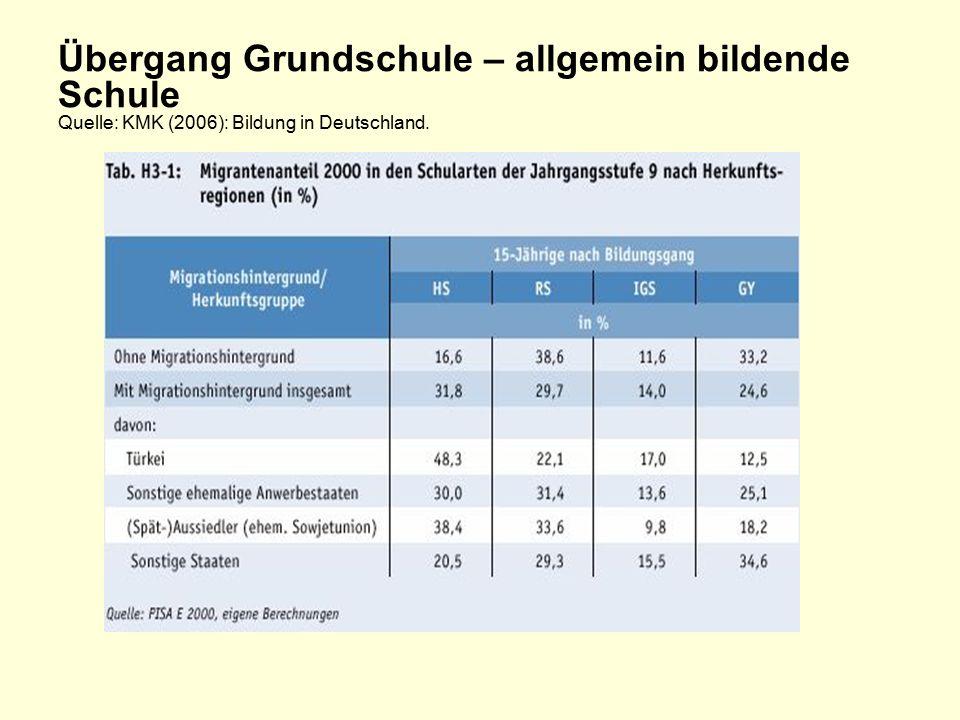 Übergang Grundschule – allgemein bildende Schule Quelle: KMK (2006): Bildung in Deutschland.