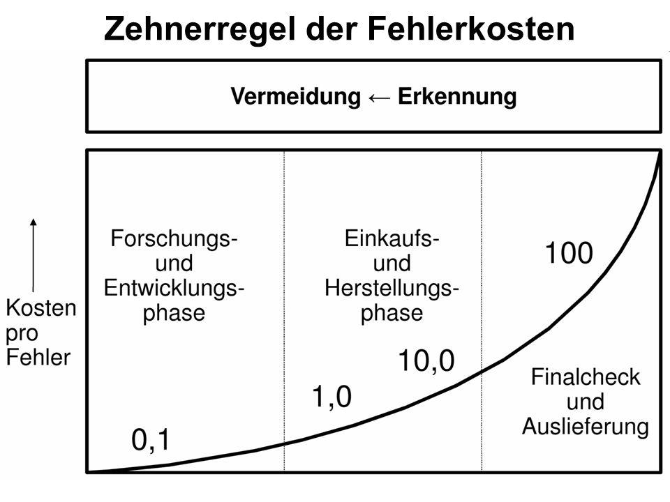 Zehnerregel der Fehlerkosten