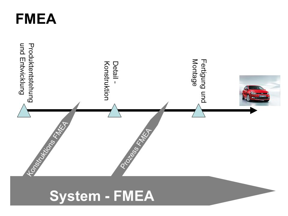 FMEA System - FMEA Produktentstehung und Entwicklung
