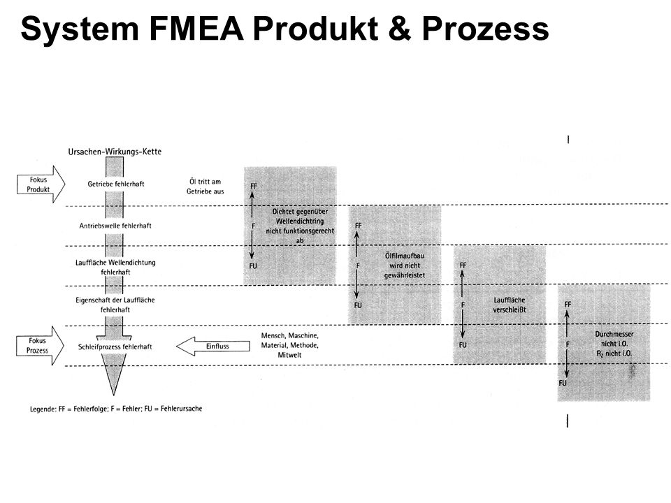 System FMEA Produkt & Prozess