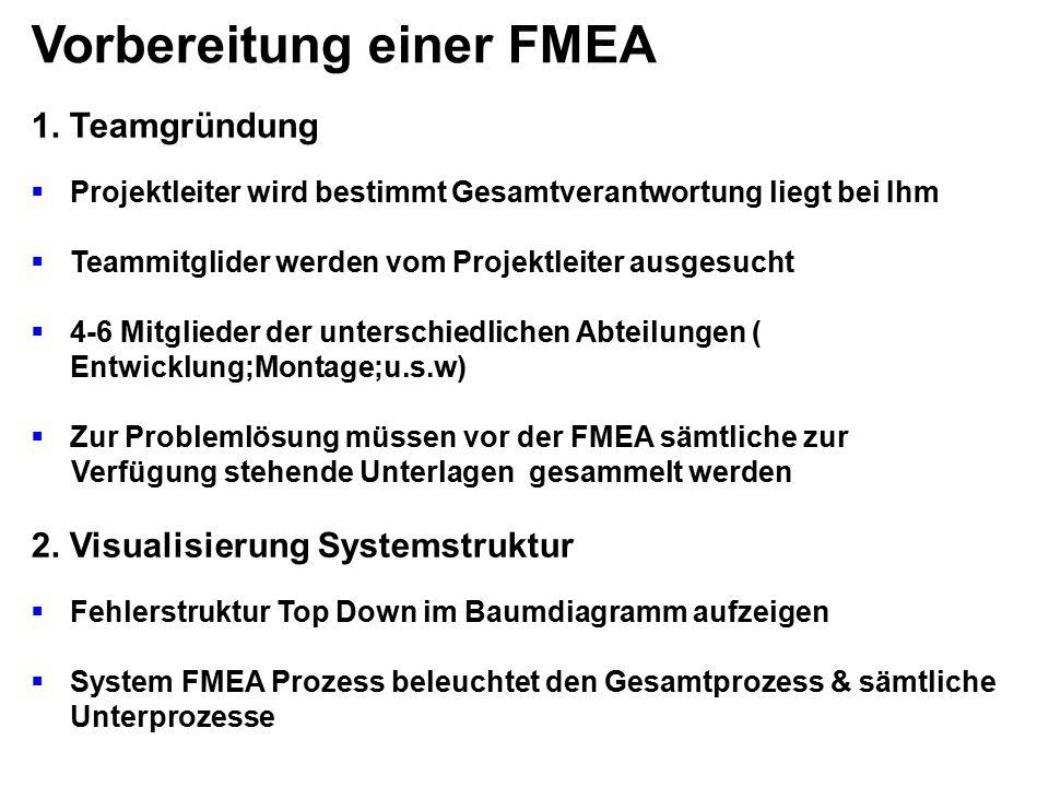 Vorbereitung einer FMEA