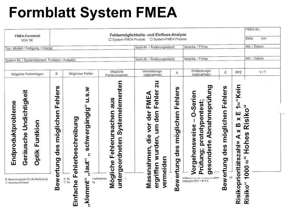 Formblatt System FMEA Geräusche Undichtigkeit Endproduktprobleme