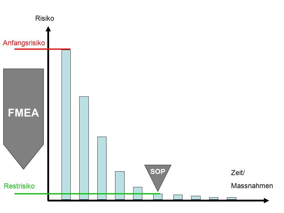 Risiko Anfangsrisiko FMEA SOP Zeit/ Massnahmen Restrisiko