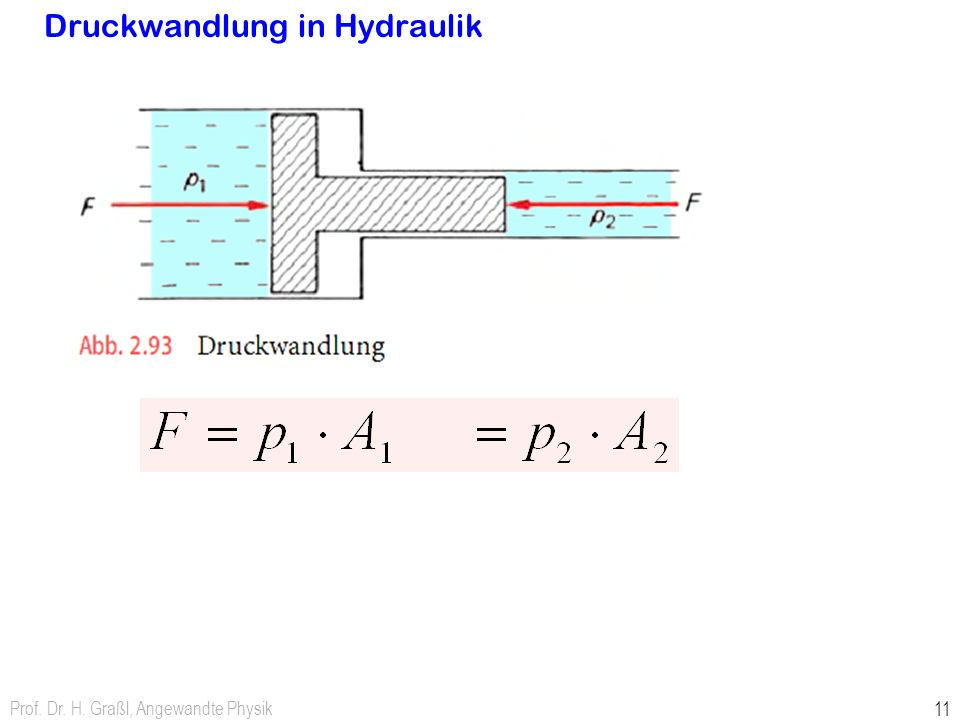 Druckwandlung in Hydraulik