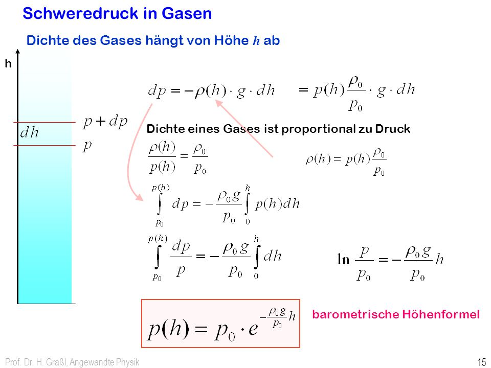 Dichte eines Gases ist proportional zu Druck