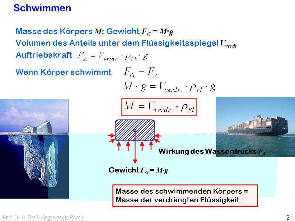 Wirkung des Wasserdrucks FA