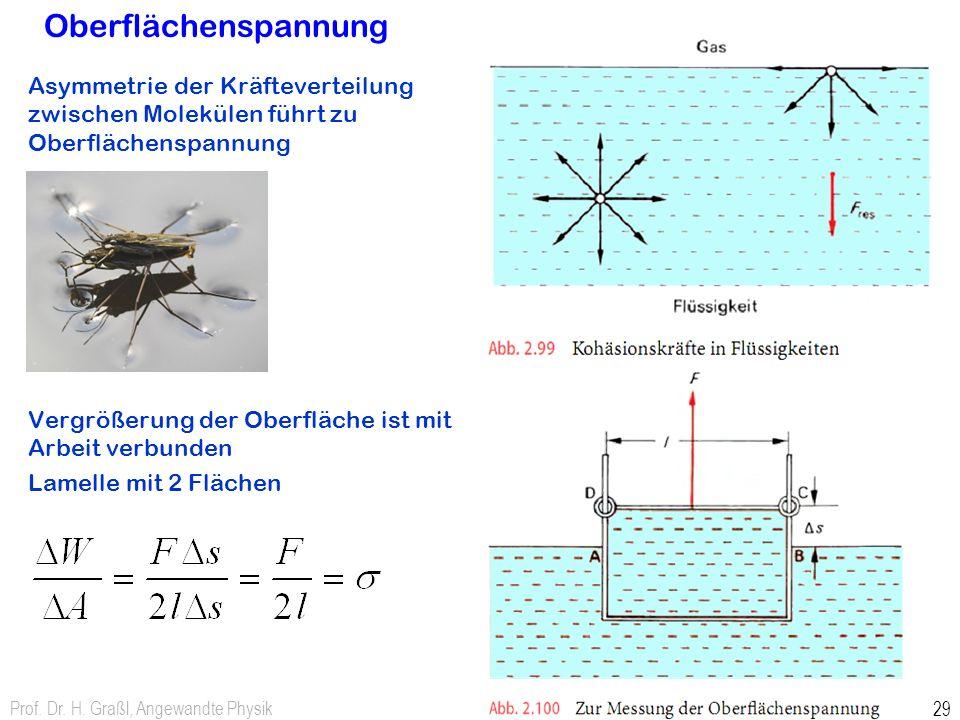 Oberflächenspannung Asymmetrie der Kräfteverteilung zwischen Molekülen führt zu Oberflächenspannung.