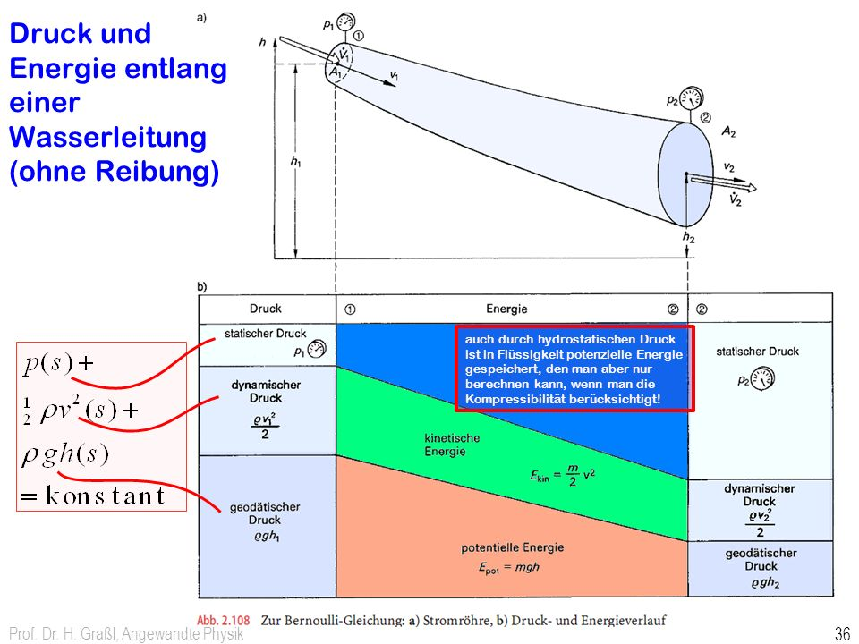 Druck und Energie entlang einer Wasserleitung (ohne Reibung)