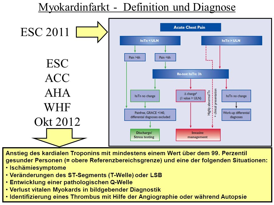 Myokardinfarkt - Definition und Diagnose