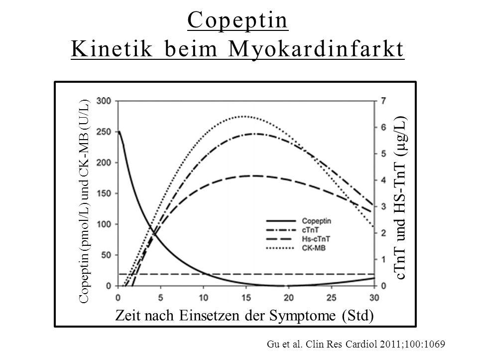Copeptin Kinetik beim Myokardinfarkt