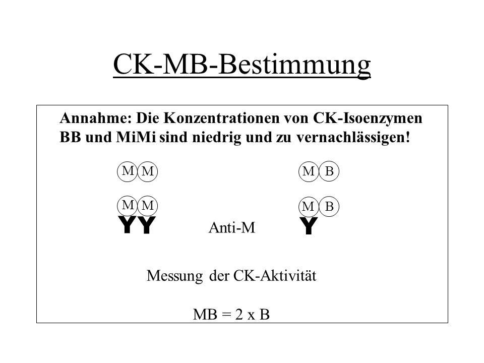 Messung der CK-Aktivität