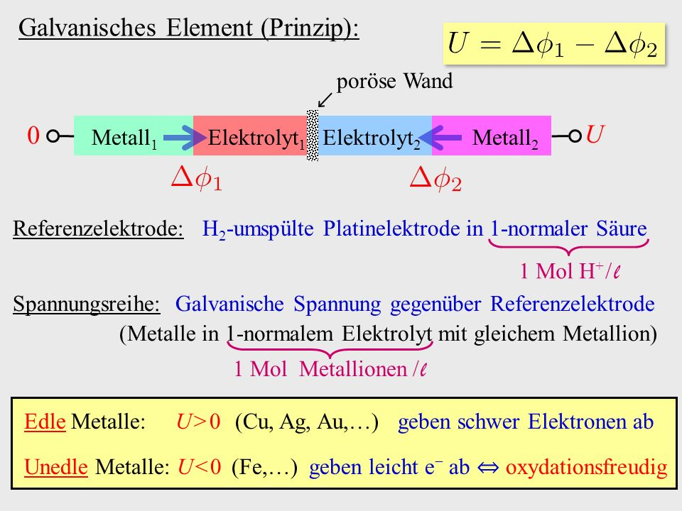 Galvanisches Element (Prinzip):