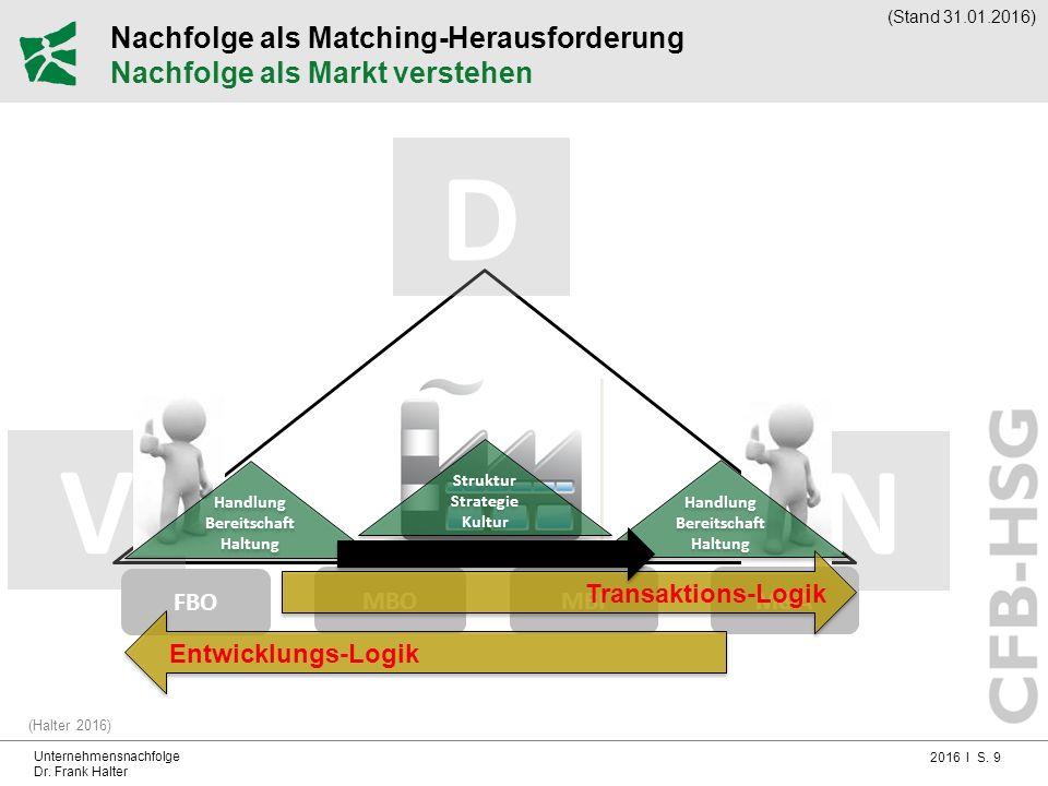 Nachfolge als Matching-Herausforderung Nachfolge als Markt verstehen