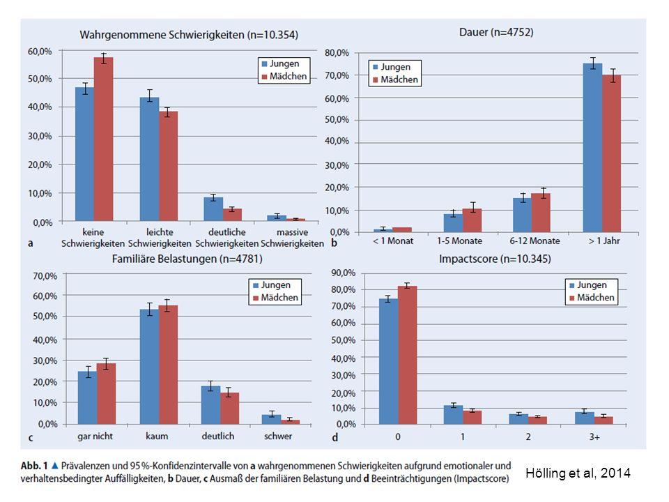 Isabel.Boege@zfp-zentrum.de Hölling et al, 2014