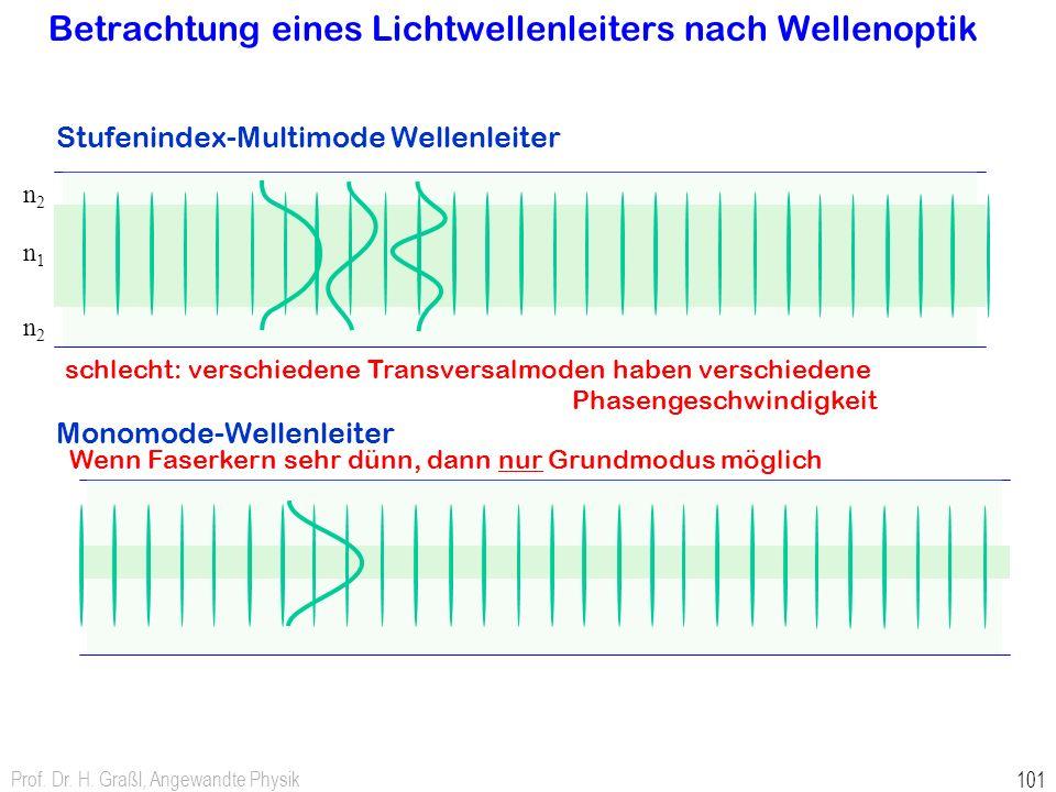 Betrachtung eines Lichtwellenleiters nach Wellenoptik