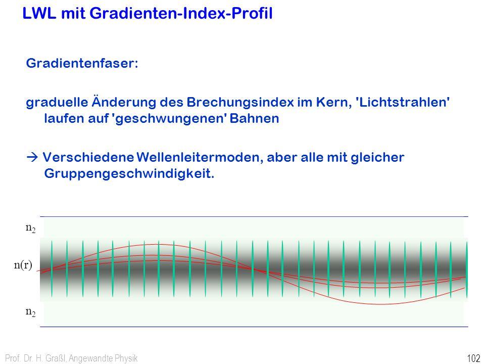 LWL mit Gradienten-Index-Profil