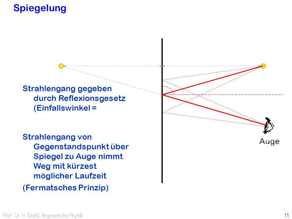 Spiegelung Strahlengang gegeben durch Reflexionsgesetz (Einfallswinkel =