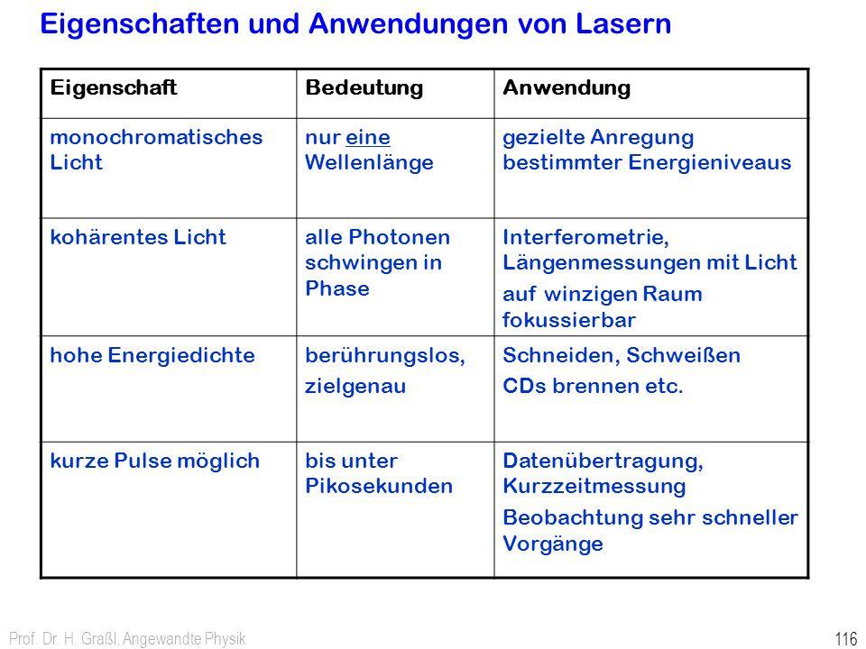 Eigenschaften und Anwendungen von Lasern