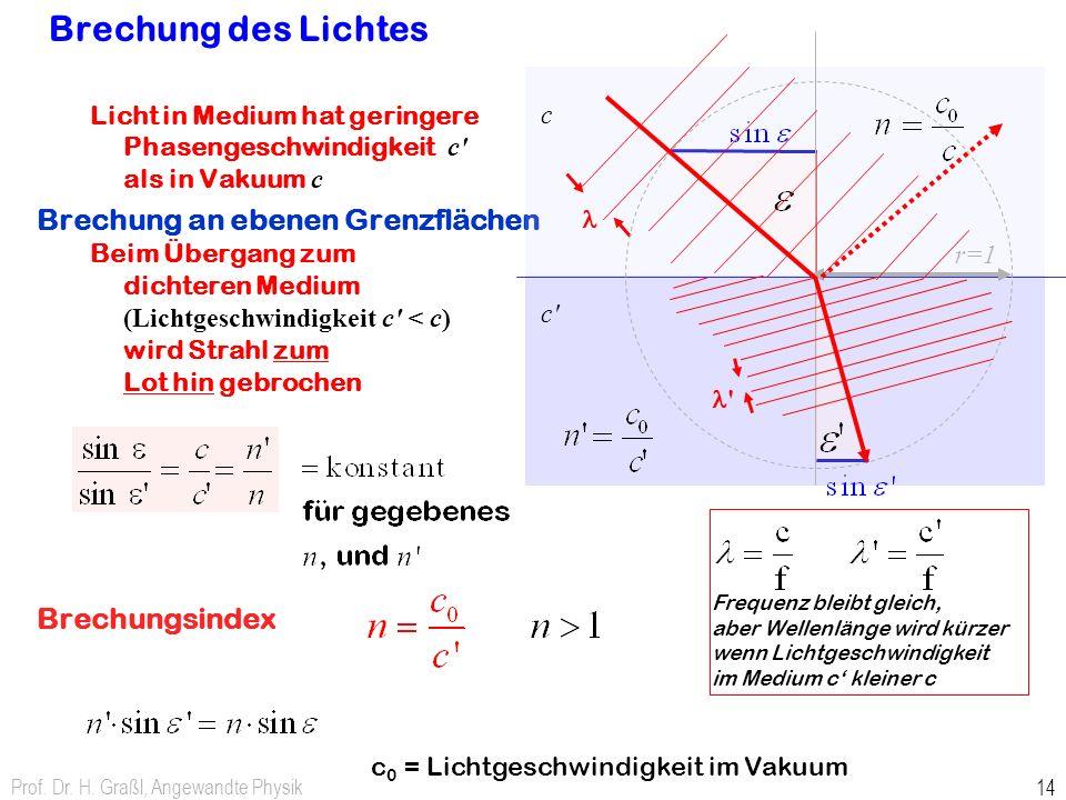 Brechung des Lichtes Brechung an ebenen Grenzflächen Brechungsindex