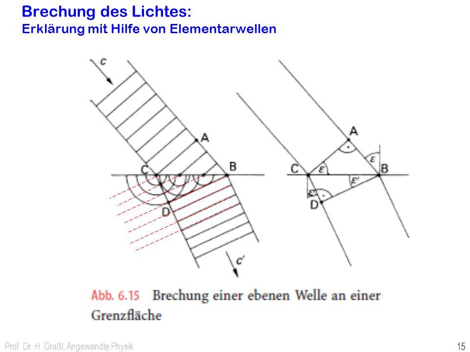 Brechung des Lichtes: Erklärung mit Hilfe von Elementarwellen